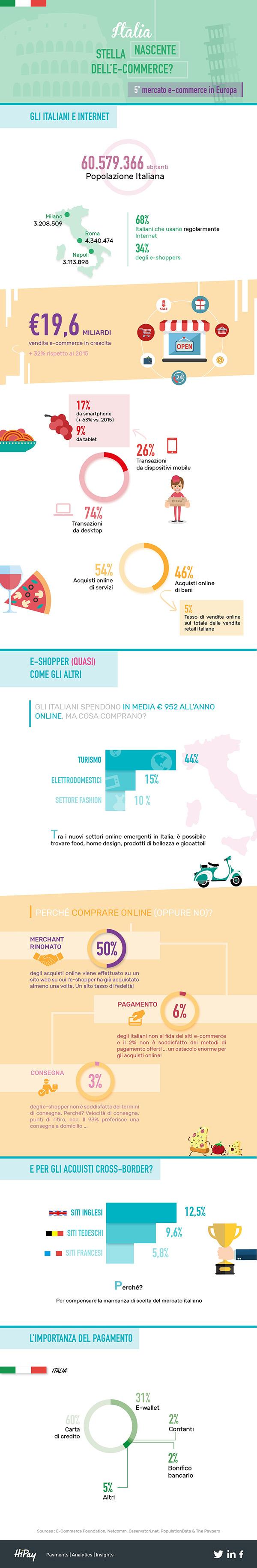 ecommerce in italia